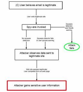zvelo Newly Enhanced Phishing Website, Attack Detection System